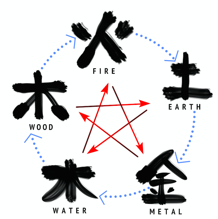 Introduction to Saam Style Five Element Acupuncture & Moxibustion